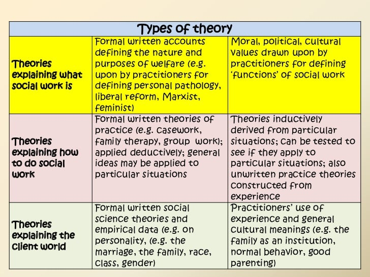 22A. SOCIOLOGICAL THEORY