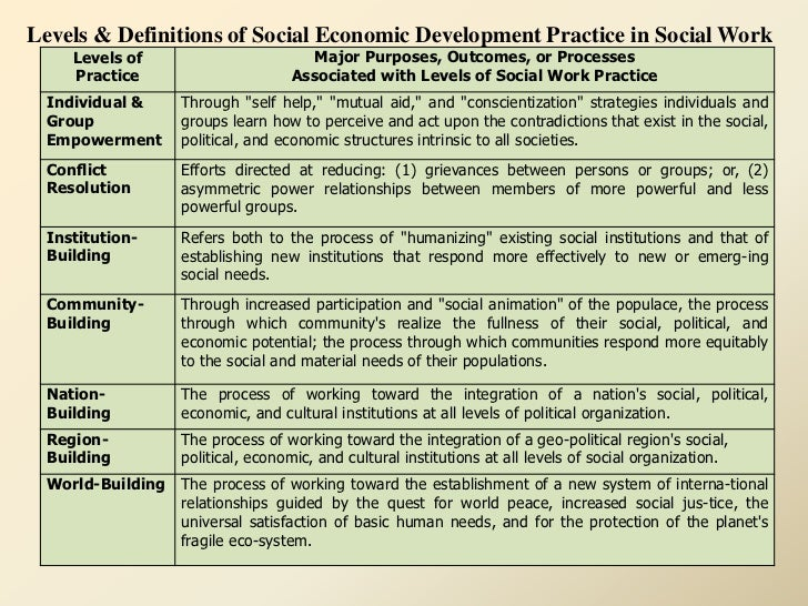 social work perspectives Social work and social justice: are the foundation of social work's unique purpose and perspective: service, social justice, dignity and worth of the person, importance.