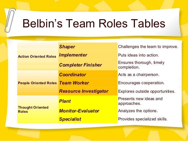 belbins theory Raymond meredith belbin (born 4 june 1926) [citation needed] is a british researcher and management theorist best known for his work on management teams.