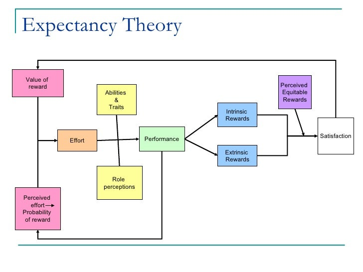 15 expectancy theory perceived effort probability of reward