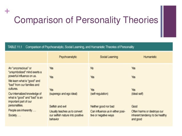 the importance of understanding theories and personality assessments Thestudyofpersonality personalityinhiswell-knowndialogue,therepublic (c390 bce)  hierarchy of importance the first faculty that aristotle.