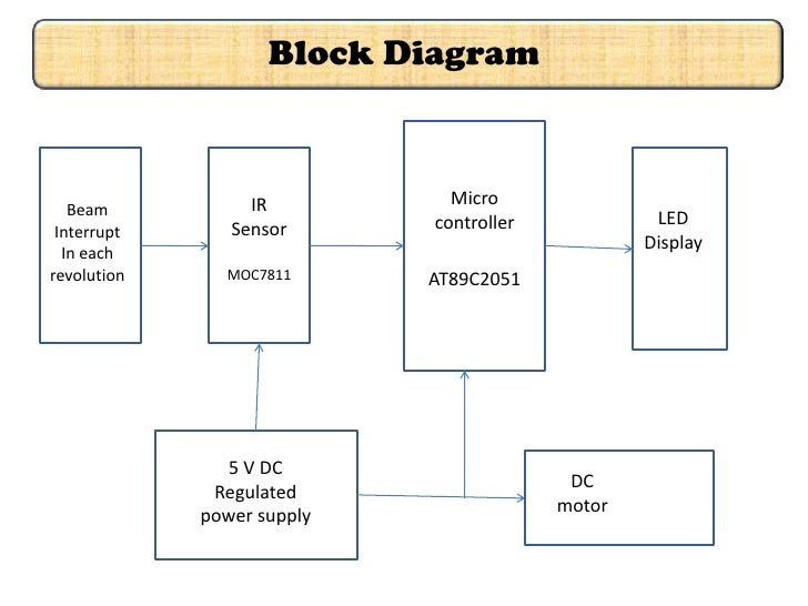 the original ppt rh slideshare net led block diagram symbol led block diagram symbol