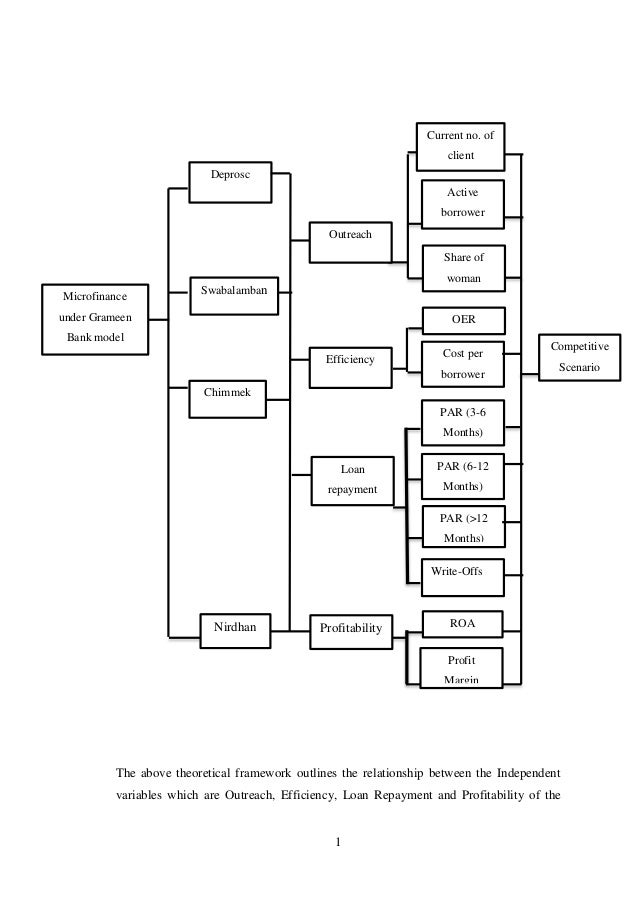 1 The above theoretical framework outlines the relationship between the Independent variables which are Outreach, Efficien...