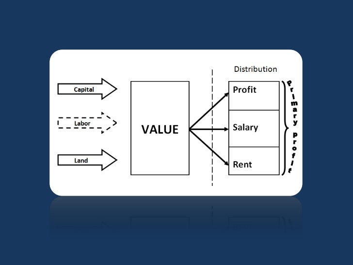 cost of production theory of value and italian The cost of carry is a reference to the  into either period or production costs and how  incrementally lower the cost value of a finite life.