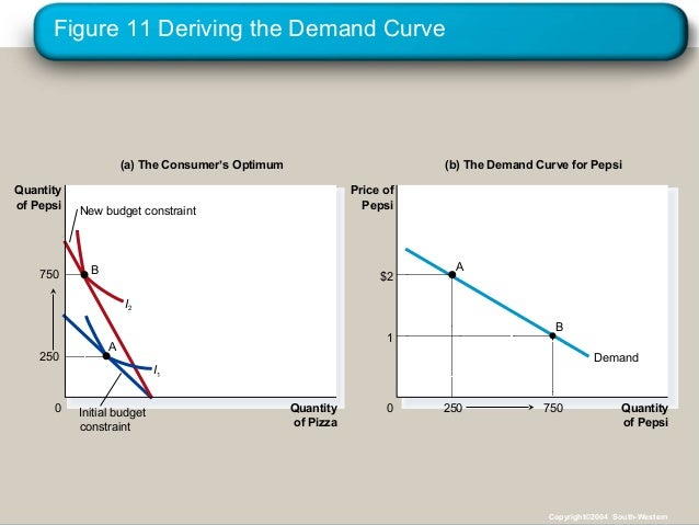 consumer theory and demand curve Theory of ordinal utility definition figure/diagram of indifference curve: the consumer's preferences can be shown in a theory of demand: theory of.