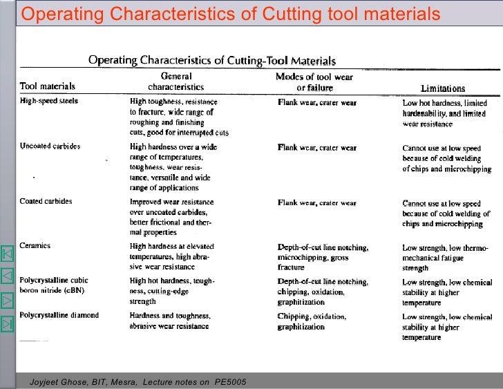 fundamentals of metal cutting and machine tools pdf free