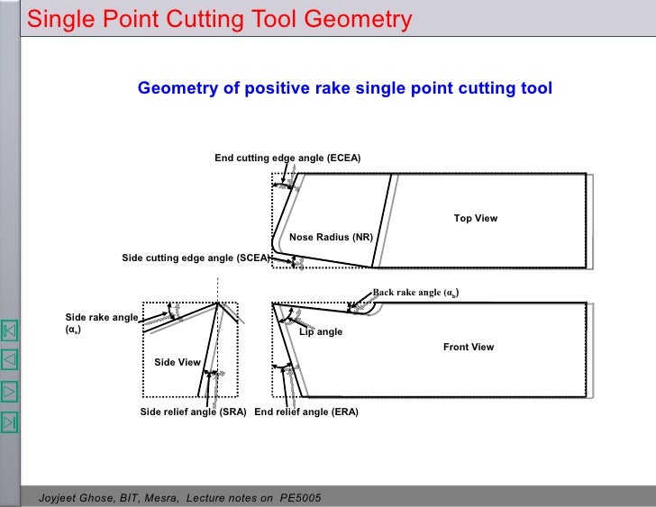 Theory of metal cutting 41 single point cutting tool geometry ccuart Image collections