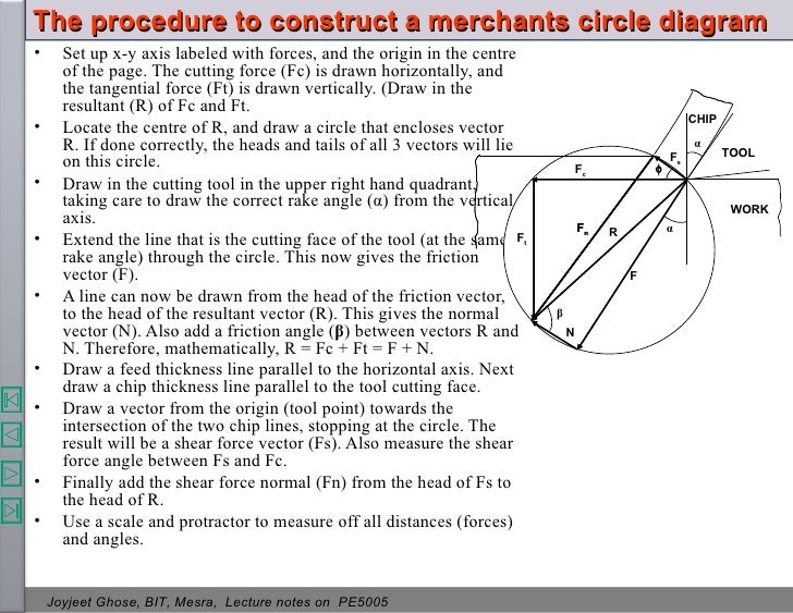 Theory of metal cutting 74 the procedure to construct a merchants circle diagram ccuart Images