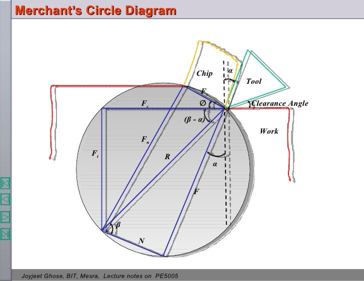 Theory of metal cutting merchants circle diagram ccuart Images