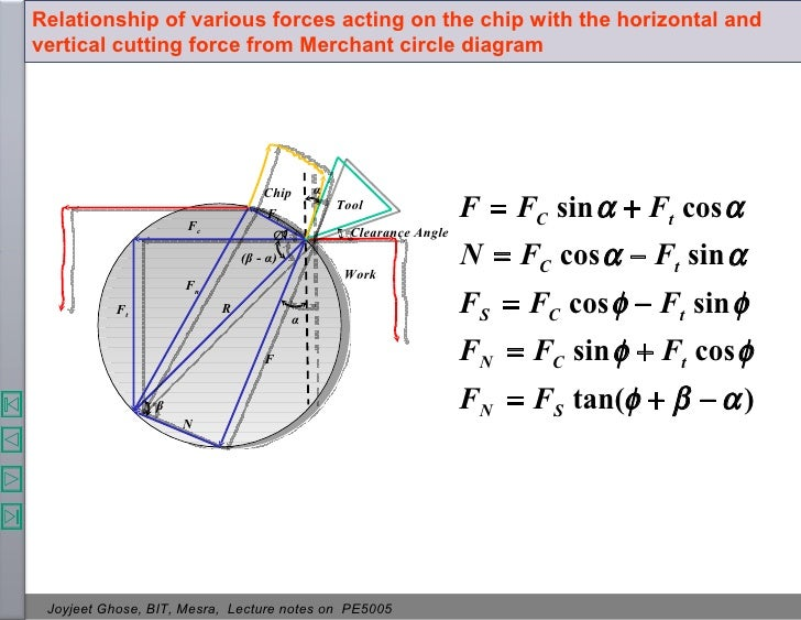 Theory of metal cutting lecture notes on pe5005 78 ccuart Images