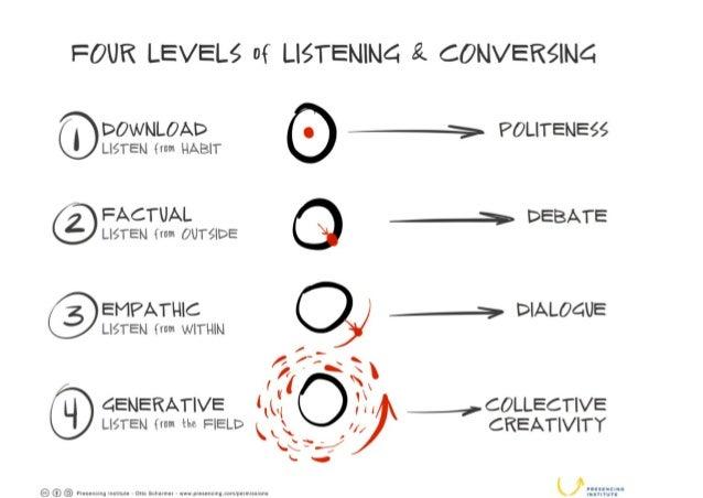 4 Level of Listening
