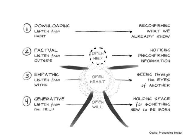 4 Level of Listening Quelle: Presencing Institut