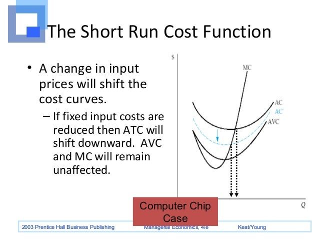 the average cost curves avc and atc should be minimized Behind the supply curve: inputs and costs 8chapter 1 a  atc afc avc team: should we add  average total cost is minimized when 270 cups of yogurt are produced.