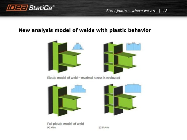 New analysis model of welds with plastic behavior 12Steel joints – where we are