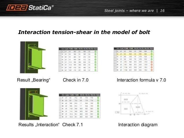 """Interaction tension-shear in the model of bolt Result """"Bearing"""" Check in 7.0 Interaction formula v 7.0 Results """"Interactio..."""