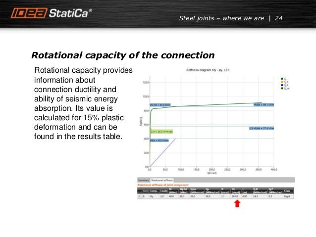 Rotational capacity of the connection 24Steel joints – where we are Rotational capacity provides information about connect...