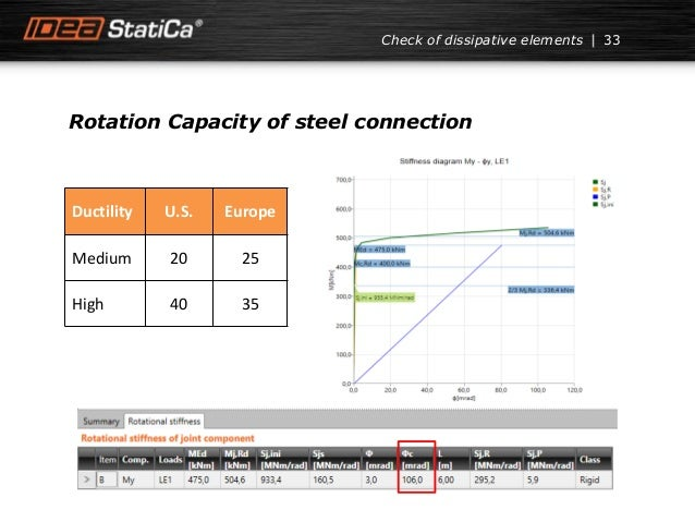 Check of dissipative elements Rotation Capacity of steel connection 33 Ductility U.S. Europe Medium 20 25 High 40 35