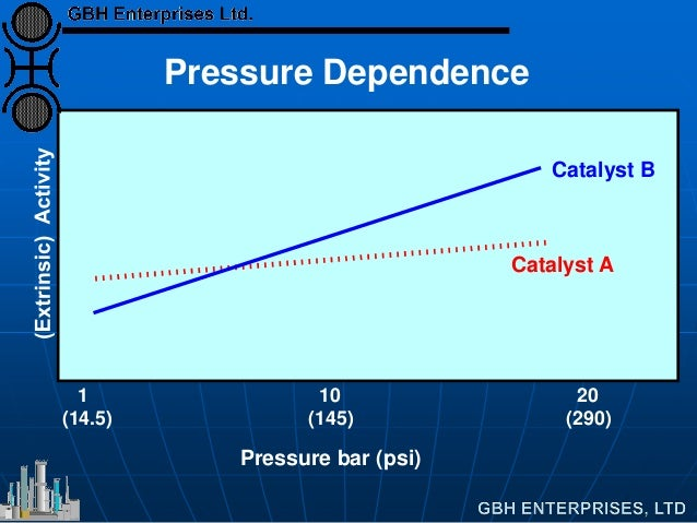 Pressure bar (psi) Catalyst B Catalyst A 1 (14.5) 10 (145) 20 (290) Pressure Dependence