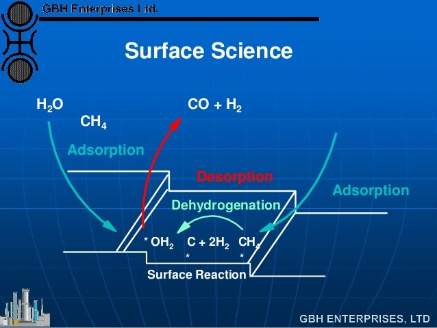 Adsorption Desorption Adsorption Dehydrogenation Surface Reaction ** OH2 C + 2H2 CH4 * H2O CO + H2 CH4 Surface Science