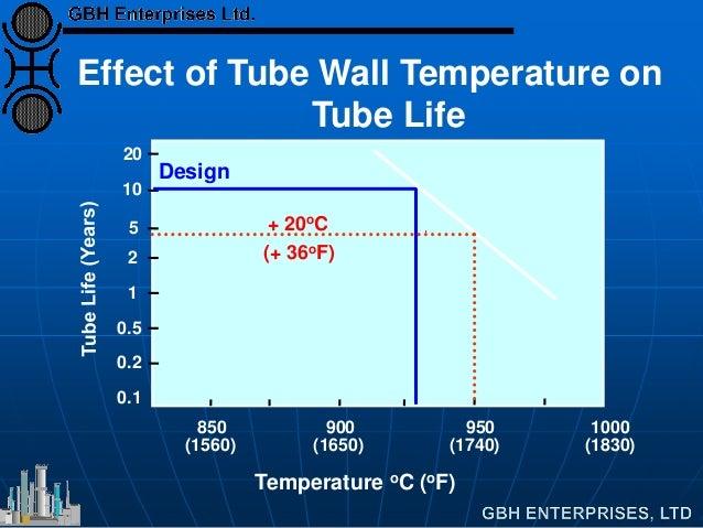 850 (1560) 900 (1650) 950 (1740) 1000 (1830) Temperature oC (oF) 0.1 0.2 0.5 1 2 5 10 20 Design Effect of Tube Wall Temper...