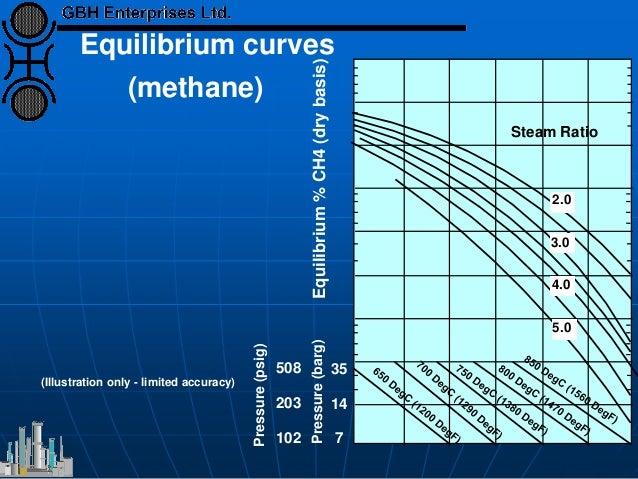 Equilibrium curves (methane) 508 203 102 Equilibrium%CH4(drybasis) Pressure(psig) Pressure(barg) Steam Ratio 2.0 3.0 4.0 5...