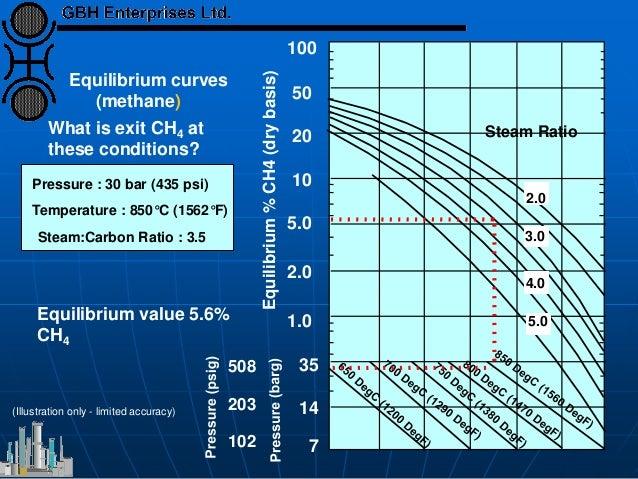 Equilibrium curves (methane) Pressure : 30 bar (435 psi) Temperature : 850°C (1562°F) Steam:Carbon Ratio : 3.5 What is exi...