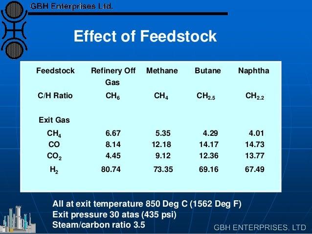 Feedstock Refinery Off Gas Methane Butane Naphtha C/H Ratio CH6 CH4 CH2.5 CH2.2 Exit Gas CH4 CO CO2 H2 6.67 8.14 4.45 80.7...