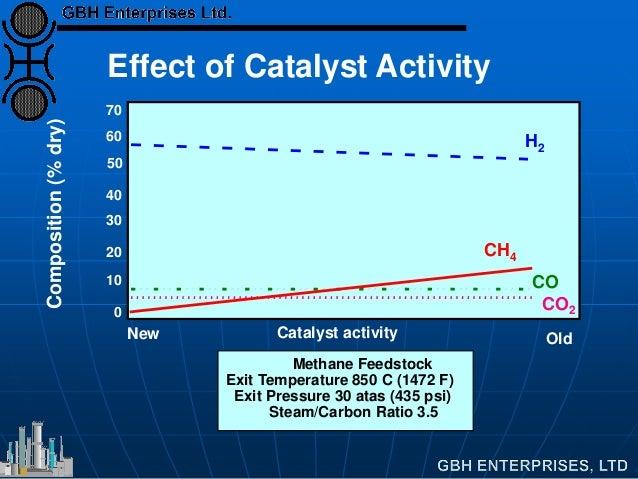 70 60 50 40 30 20 10 0 Methane Feedstock Exit Temperature 850 C (1472 F) Exit Pressure 30 atas (435 psi) Steam/Carbon Rati...