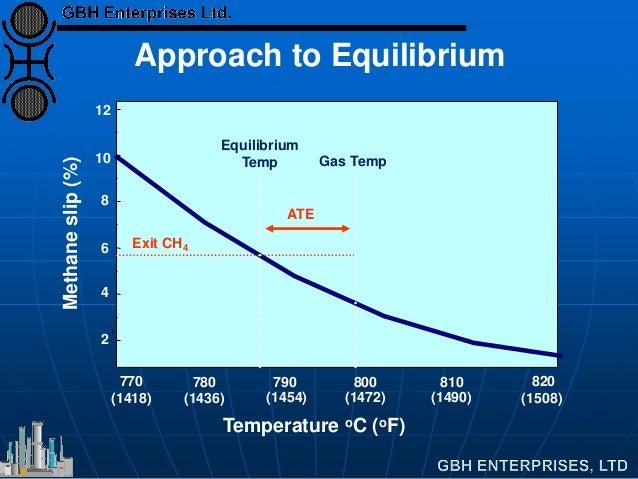 Temperature oC (oF) 770 780 790 800 810 820 2 4 6 8 10 12 Methaneslip(%) (1418) (1454)(1436) (1472) (1490) Exit CH4 Approa...