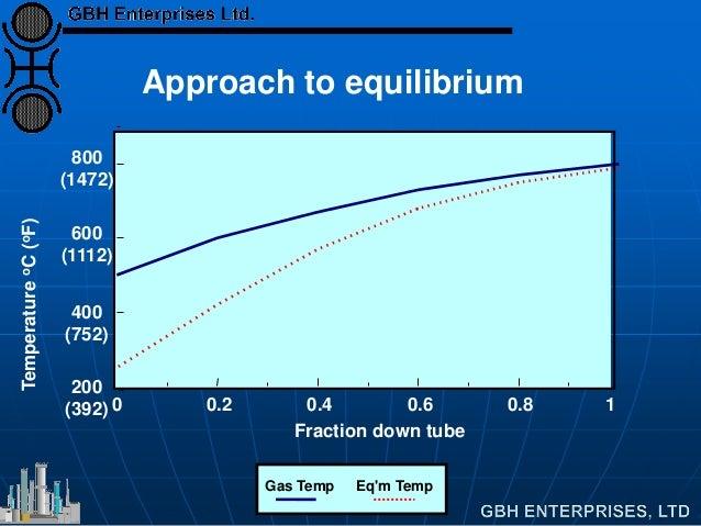 0 0.2 0.4 0.6 0.8 1 200 (392) 400 (752) 600 (1112) 800 (1472) Fraction down tube TemperatureoC(oF) Gas Temp Eq'm Temp Appr...