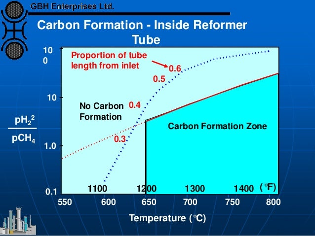 10 0 10 1.0 0.1 550 600 650 700 750 800 0.6 0.5 0.4 0.3 Carbon Formation Zone Temperature (°C) Proportion of tube length f...
