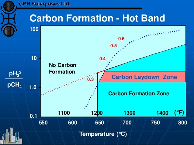 100 10 1.0 0.1 550 600 650 700 750 800 0.6 0.5 0.4 0.3 Carbon Laydown Zone 1100 1200 1300 1400 (°F) Carbon Formation - Hot...