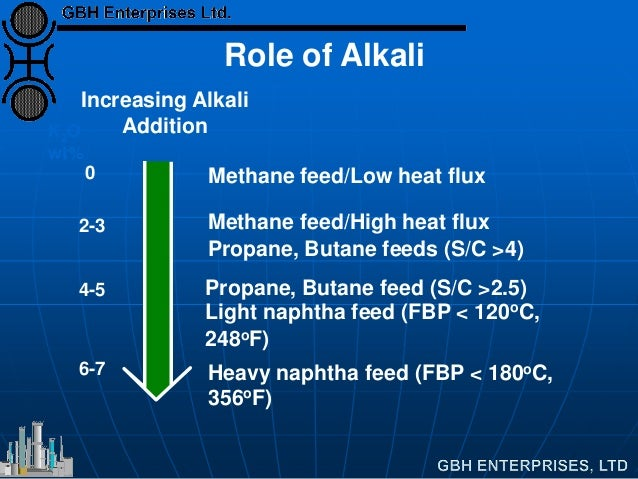Methane feed/Low heat flux Increasing Alkali Addition 0 Methane feed/High heat flux Propane, Butane feeds (S/C >4) 2-3 Pro...