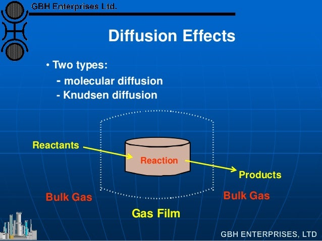 Reactants Products Reaction Gas Film • Two types: - molecular diffusion - Knudsen diffusion Diffusion Effects Bulk Gas Bul...