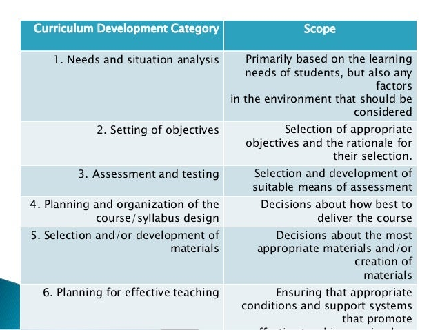 curriculum cycle model with skilbeck s situational analysis model Internal factors is assessed and the implications for the curriculum are  determined although all steps in the situational model (including situational  analysis).