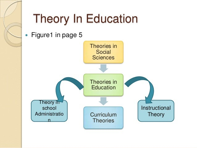 Education Research Guide: Educational Theorists
