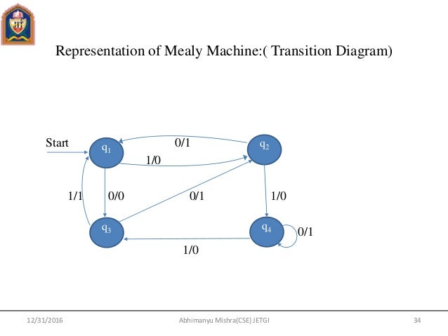 formal language automata theory pdf