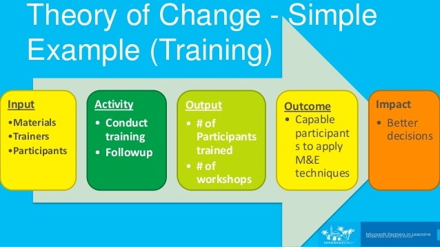 the theory for change and its lack The nature of policy change and implementation: a review of different theoretical approaches  lucie cerna, analyst, oecd  when analysing the question of policy change (or lack thereof), one can draw on the literature on path dependence (pierson 2000)  a different theory of change, based on sabatier (1988) and sabatier and jenkins-smith.