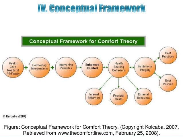 validity of comfort theory