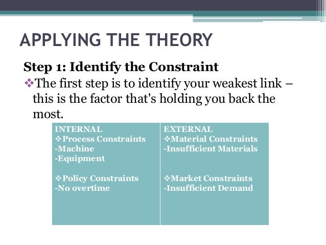 goldratt's theory applied to the problems Ricketts draws on eli goldratt's theory of  where he saw firsthand the problems that theory of constraints  i loved the way the authors applied toc in.