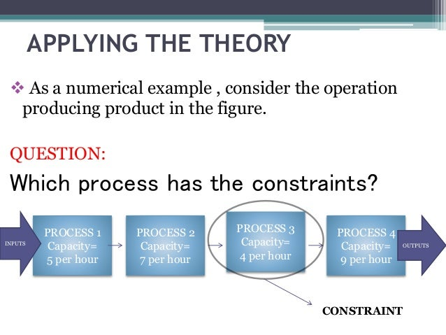 the goal theory of constraints This page includes a summary of the goal, a novel by goldratt and cox that introduces the theory of constraints.