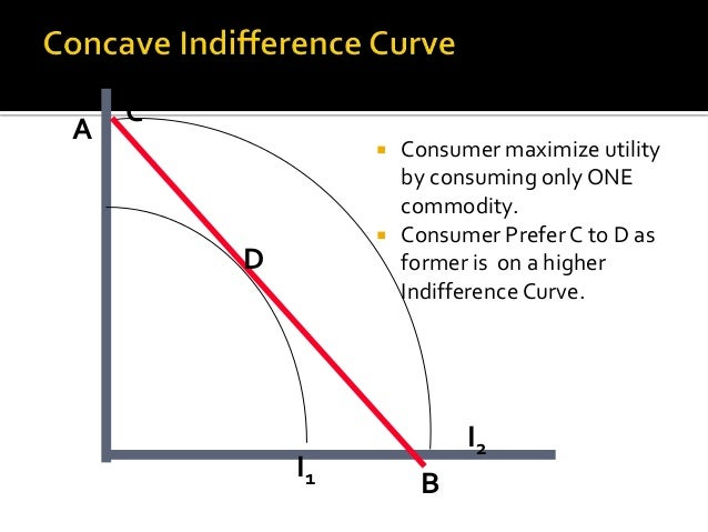 notes on consumer theory Price theory lecture 3: theory of the consumer i introduction the purpose of this section is to delve deeper into the roots of the demand curve, to see.