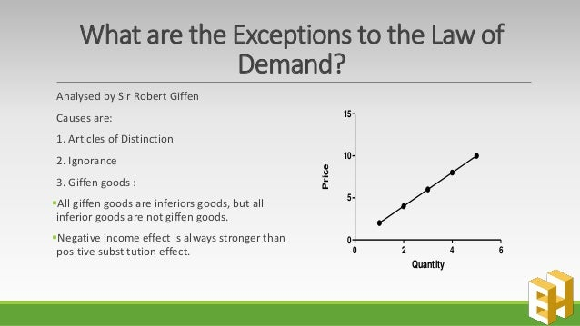 6 Main Exceptions to the Law of Demand (With Diagram)