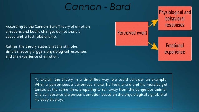 Schacter – Singer 's Two Factor Theory  or cognitive label  (causes physiological symptoms)  It is a two-stage theory whic...
