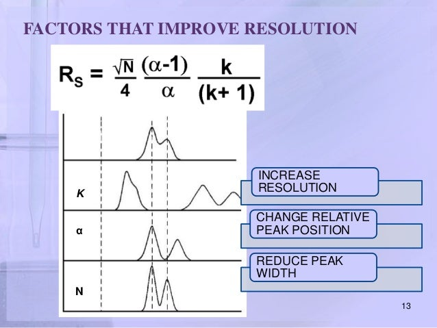Theory Of High Performance Liquid Chromatography Ppt