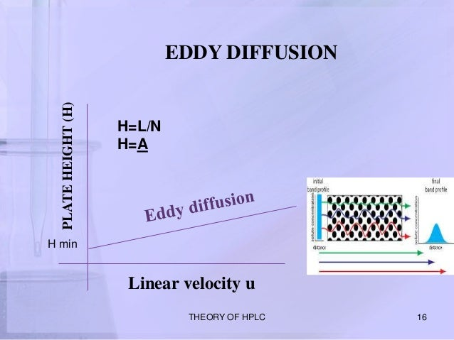 High performance liquid chromatography theory