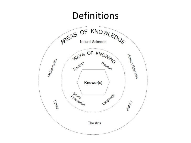 possession of knowledge tok Ok so i'm assuming this is either for a theory of knowledge presentation or essay   if this is the case, keep in mind that your tok essay needs to highlight the.