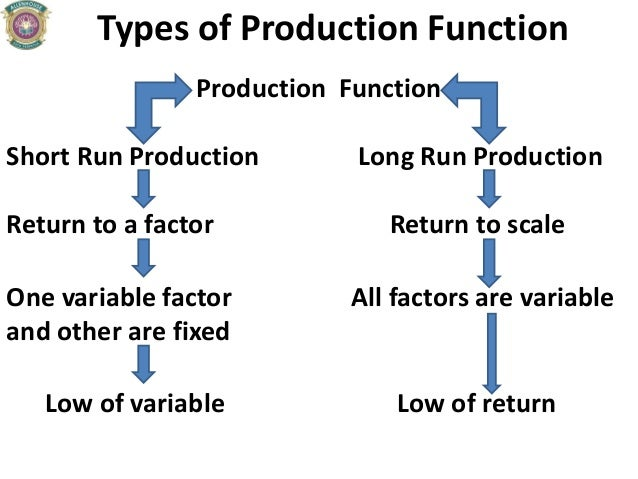 Types of Production Function Production Function Short Run Production Long Run Production Return to a factor Return to sca...
