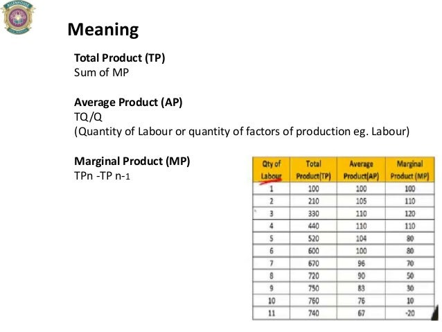Meaning Total Product (TP) Sum of MP Average Product (AP) TQ/Q (Quantity of Labour or quantity of factors of production eg...