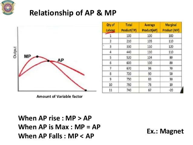 Relationship of AP & MP When AP rise : MP > AP When AP is Max : MP = AP When AP Falls : MP < AP Amount of Variable factor ...